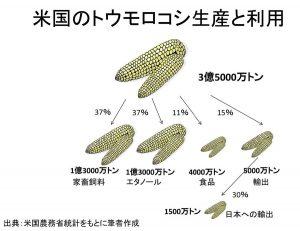 米国のトウモロコシ生産と利用
